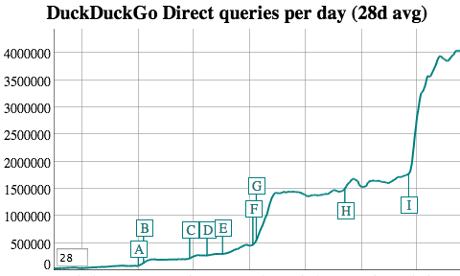 duckduckgo-queries